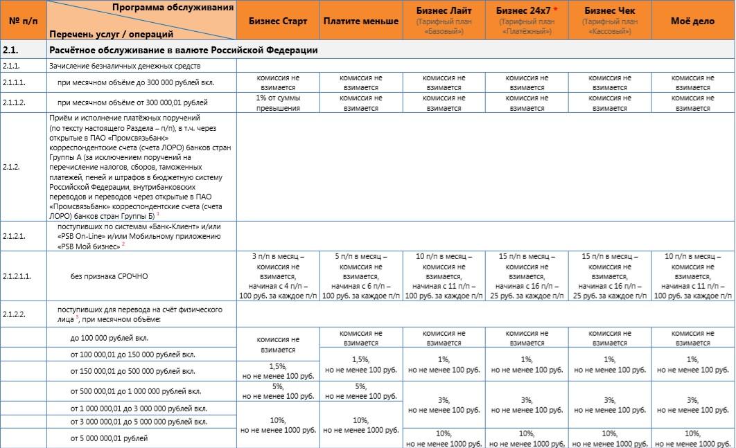 Тарифы РКО ПСБ часть 2