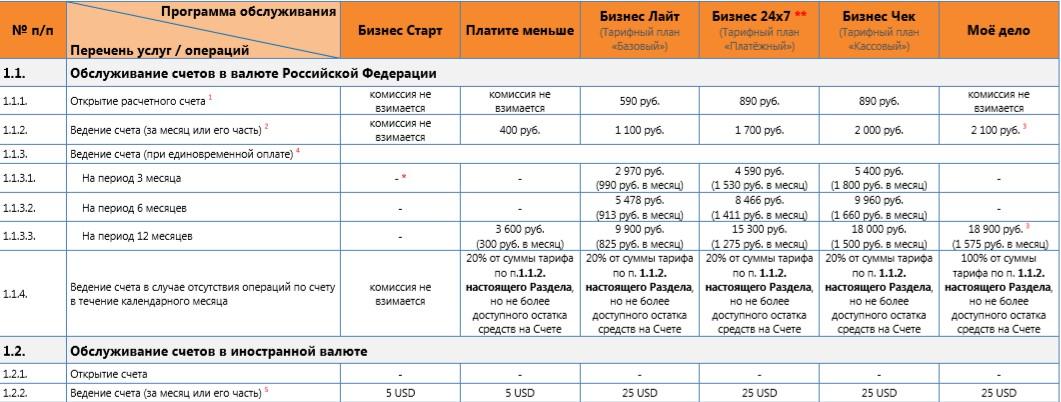 Тарифы РКО ПСБ часть 1
